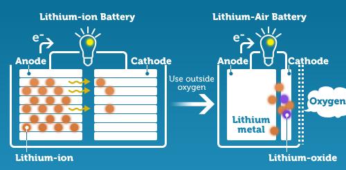 Li-ion / кислородная батарея