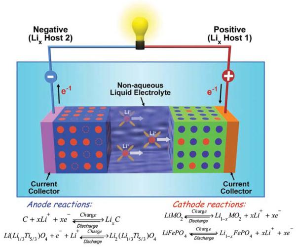 литий-ионные батареи с жидким электролитом